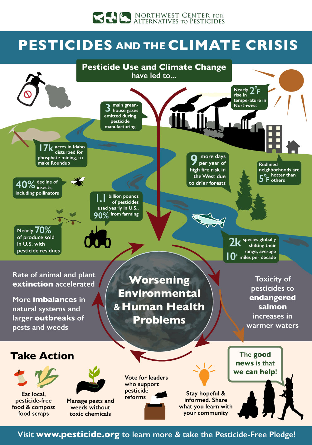 Infographic showing links between pesticides and the climate crisis