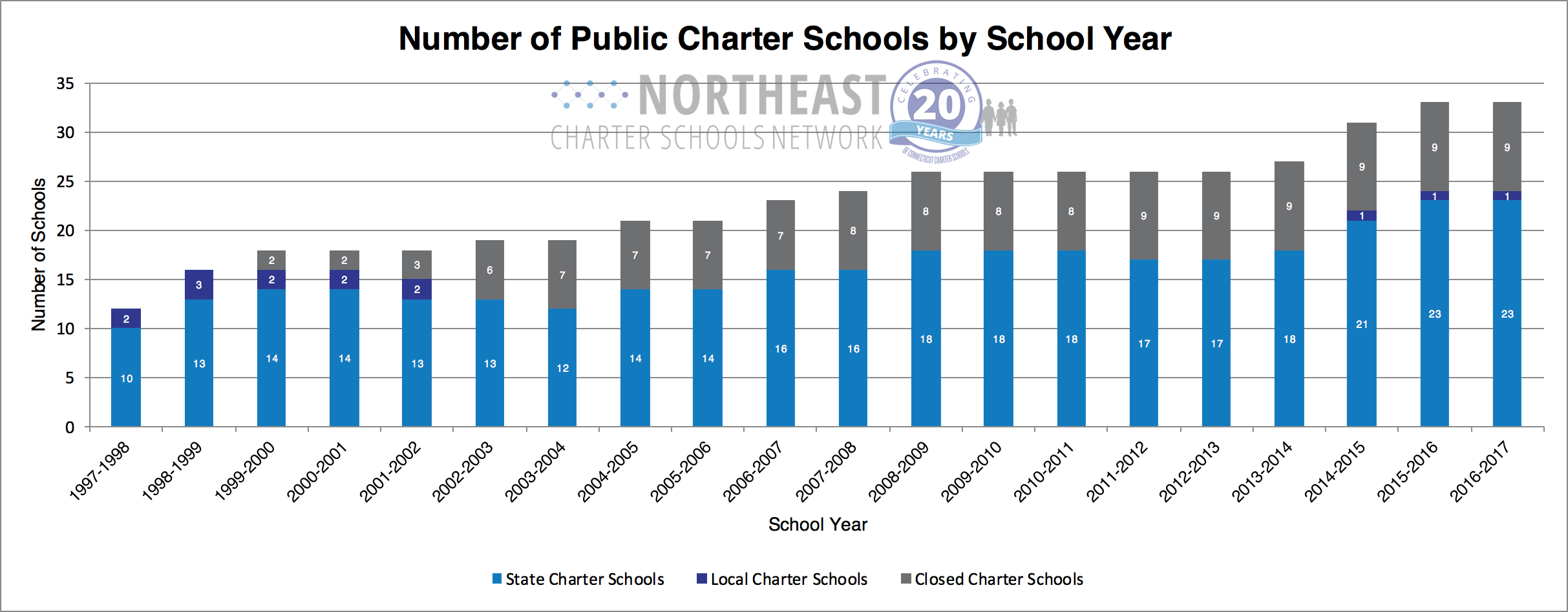 Schools_Base_Chart.png