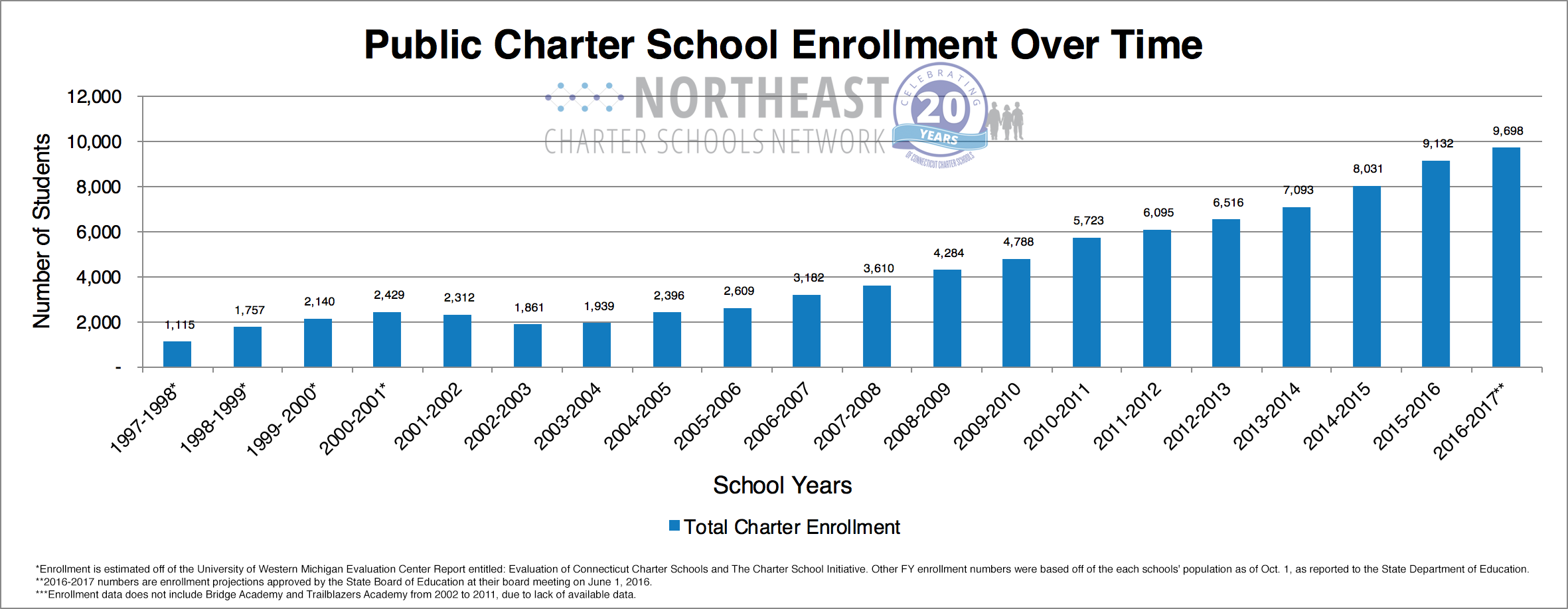 Enrollment_Base_Chart.png