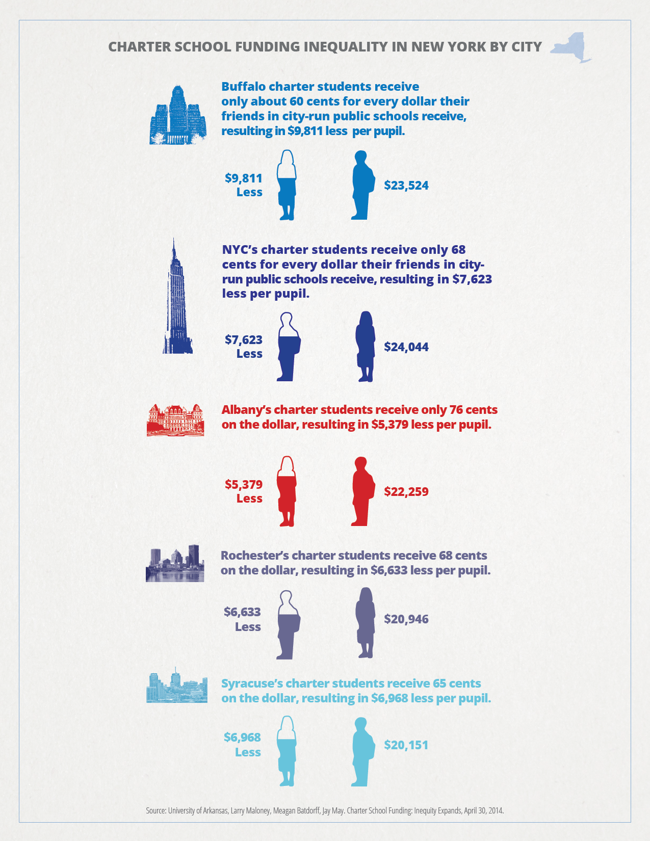 Infographic_Ny_Funding_Inequality_Standalone_v6.png