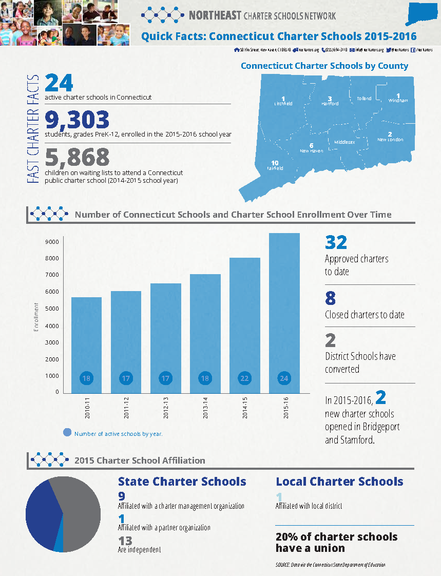 NECSN_CT_Vital_Facts_and_Figures_2015-2016_(updated)_Page_1.png