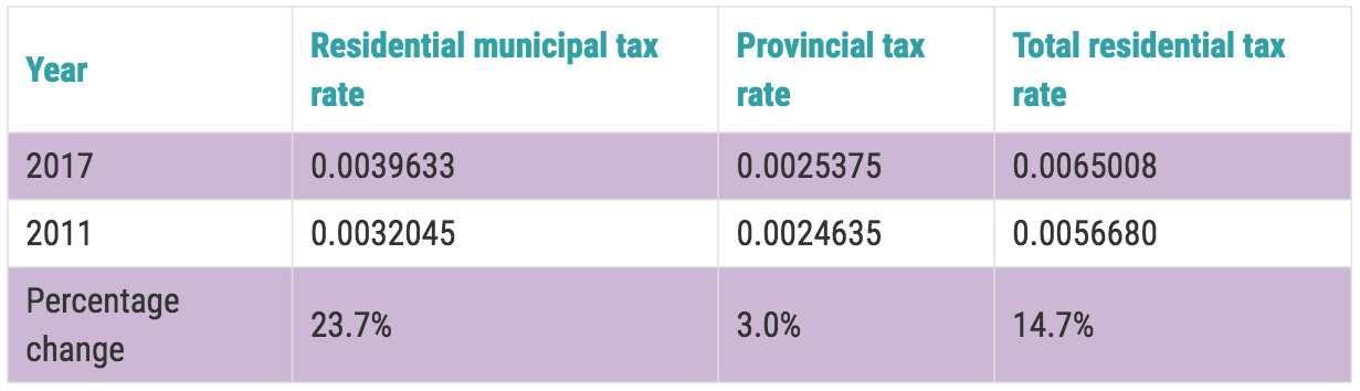 Residential Property Tax Summary