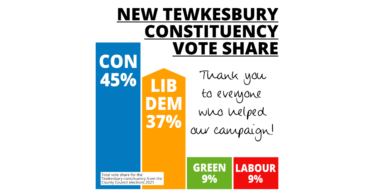 Liberal Democrats win a new County Council seat in the Tewksbury constituncy!