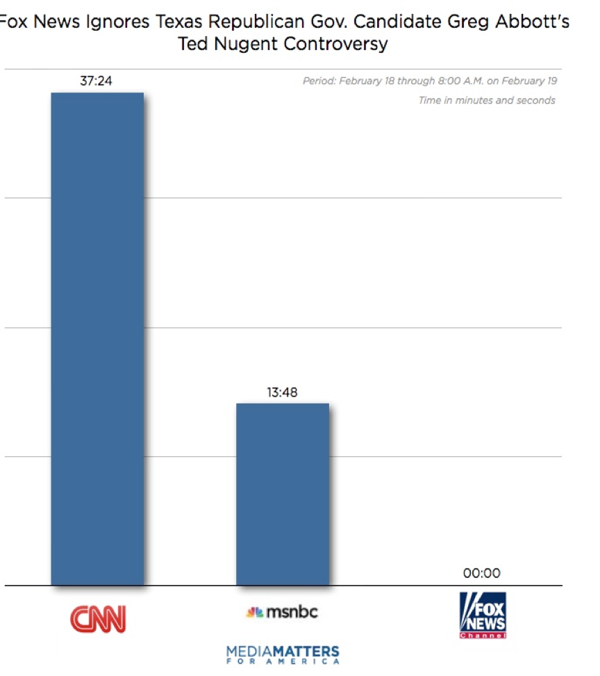 cable_news_nugent_abbott_coverage.png