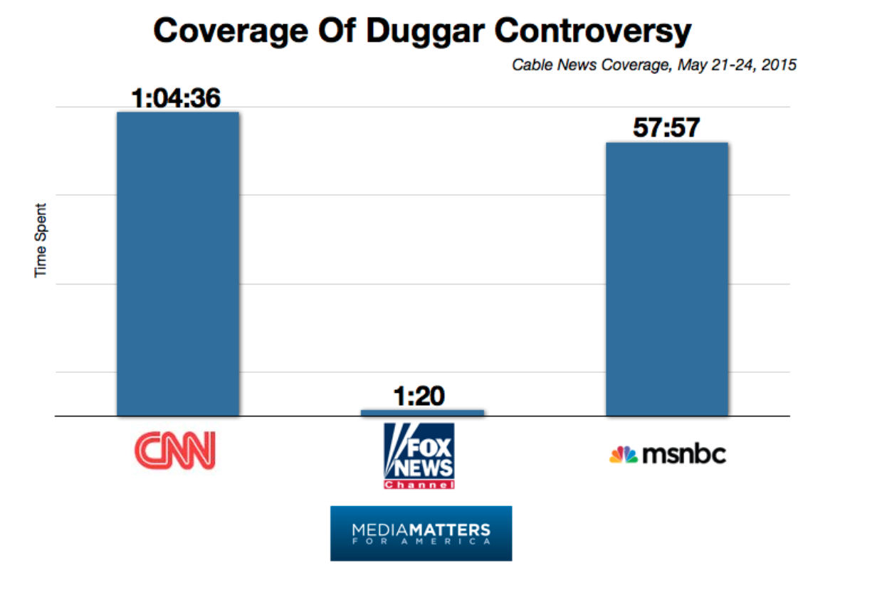 Duggar_coverage.png
