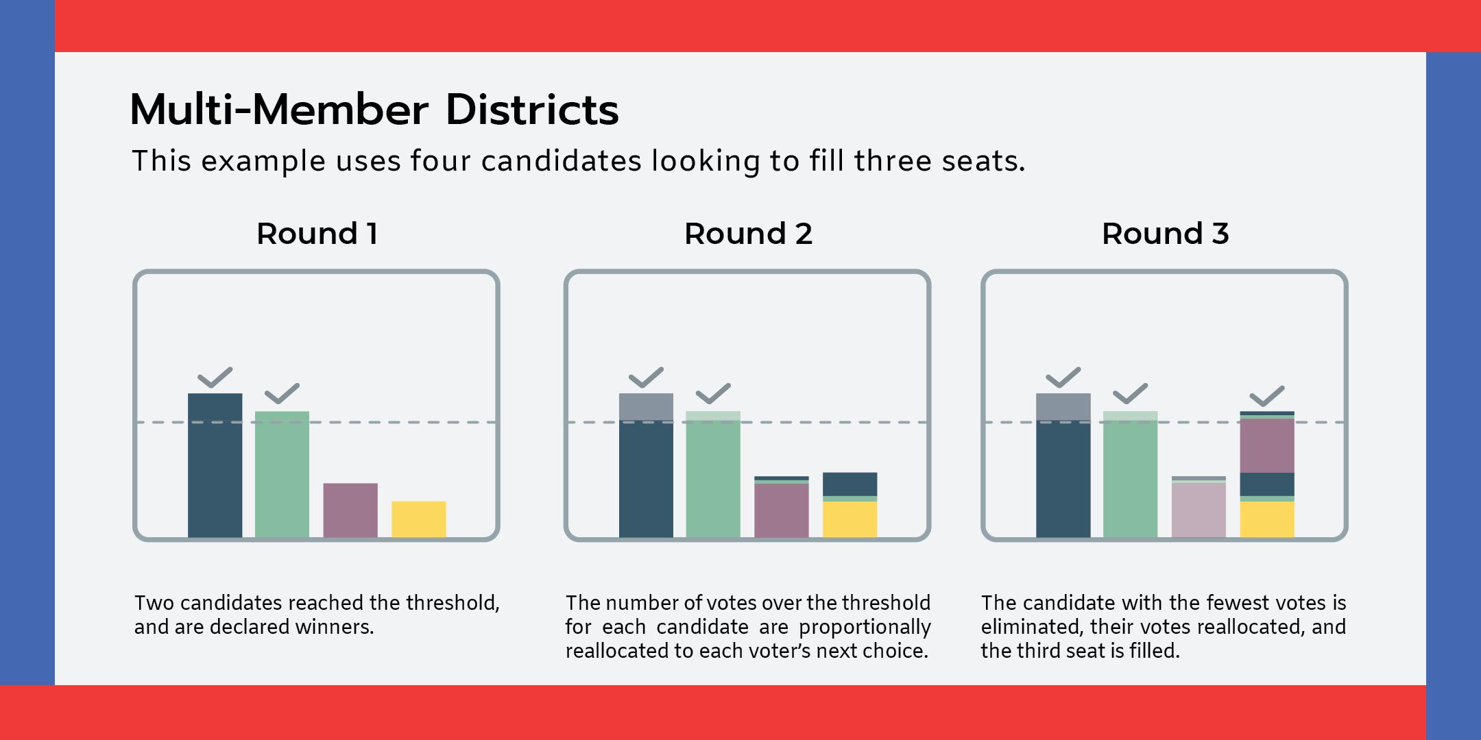 Multi-winner Election