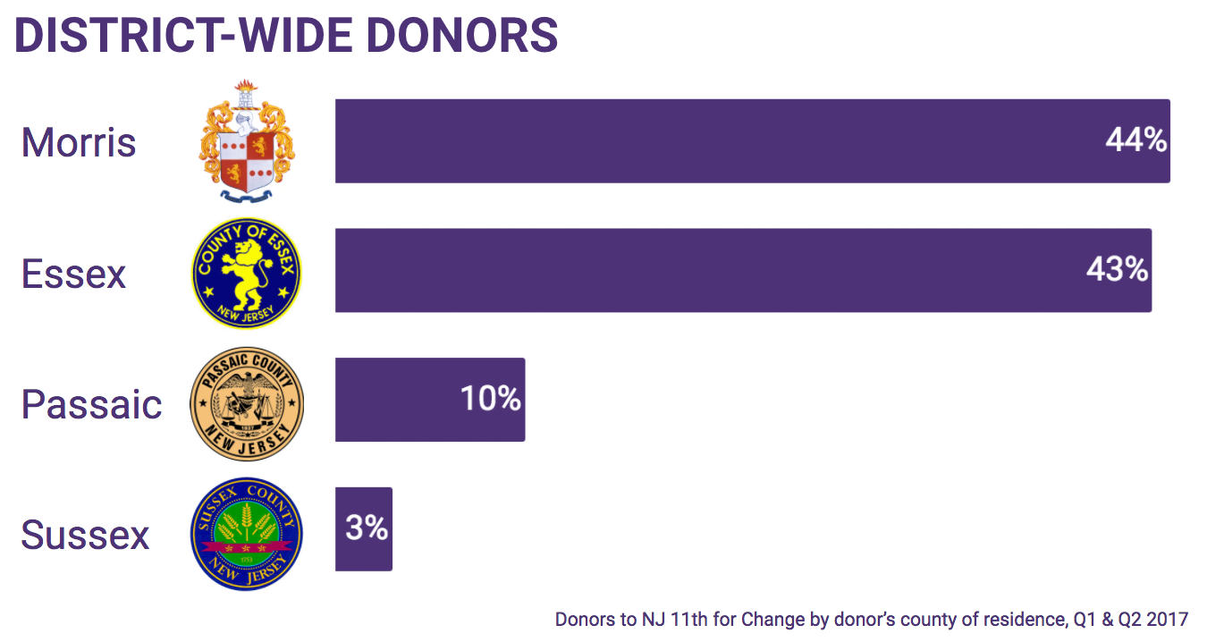 district_wide_donors_2017-1H.png