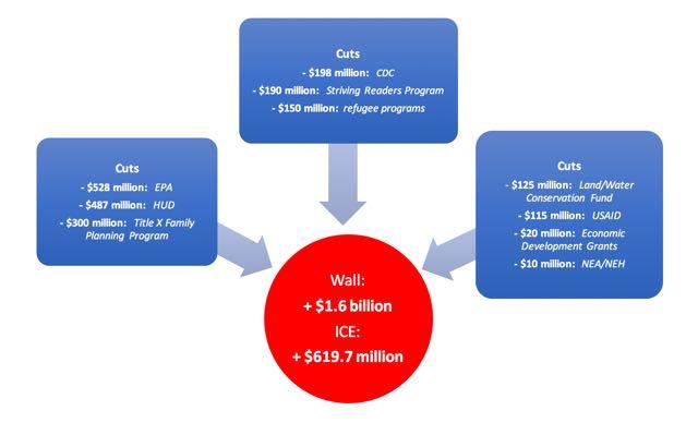 wall_funding_graphic.jpg