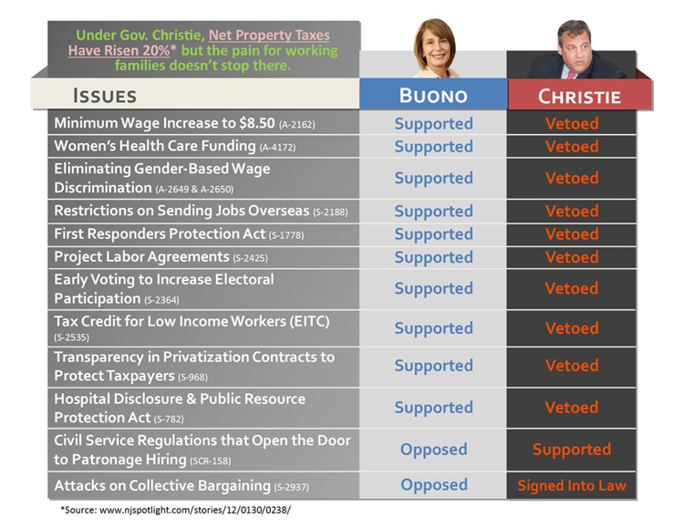 Buono_Christie_Comparison_Chart_750.jpg