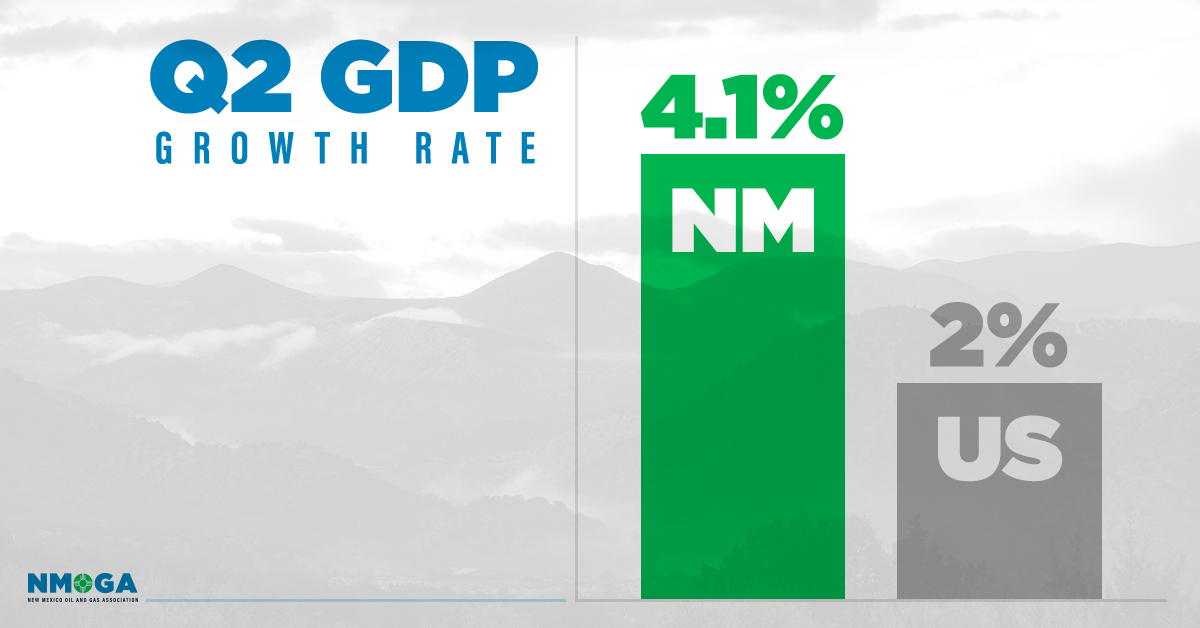 GDP growth rate   ext - Data: New Mexico's GDP growth fueled by oil and gas