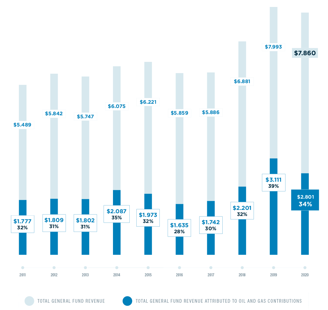General Fund Chart