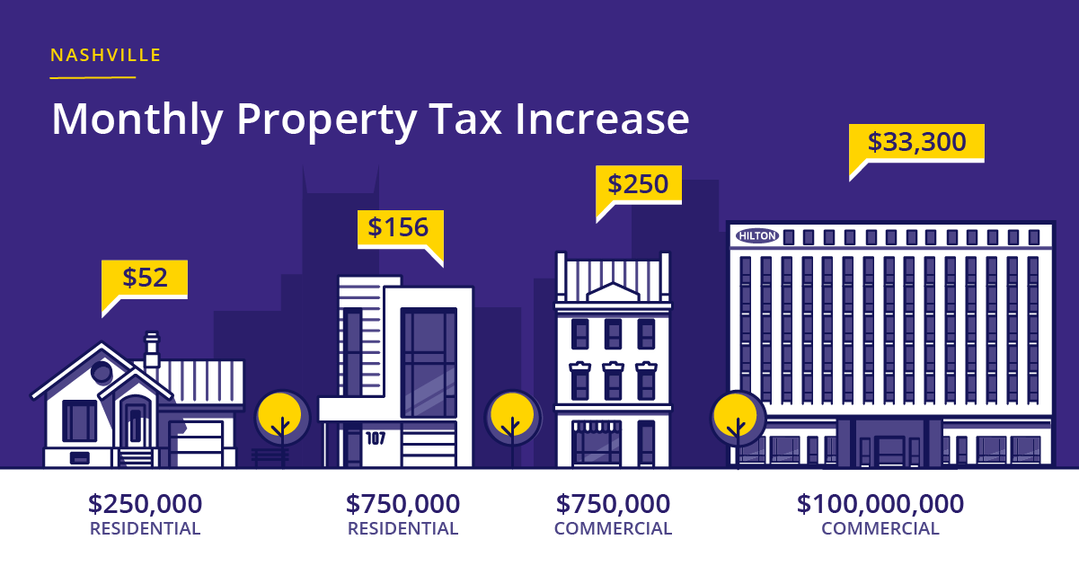 Property_Tax_Graphic_-_residential_-_commercial_-_2020.png