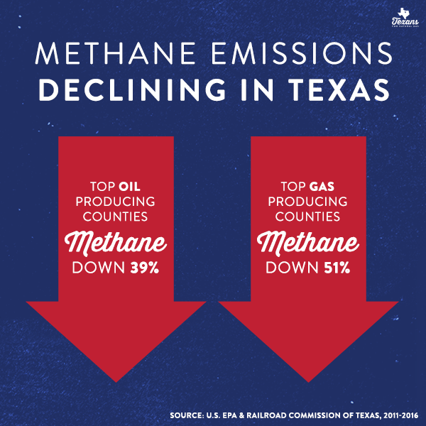 Methane Emissions Have Declined