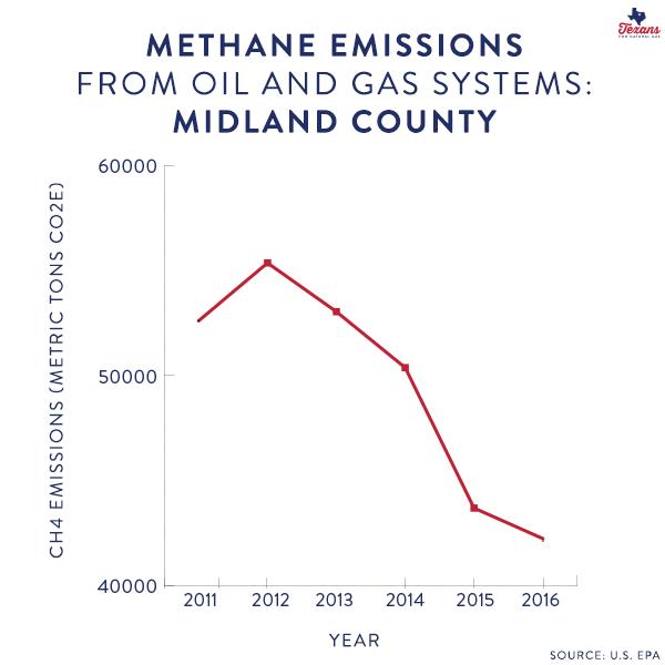 Midland County