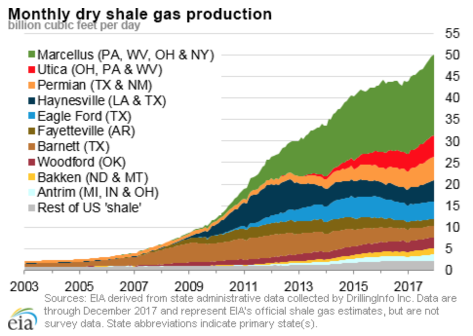 Dry Shale Production