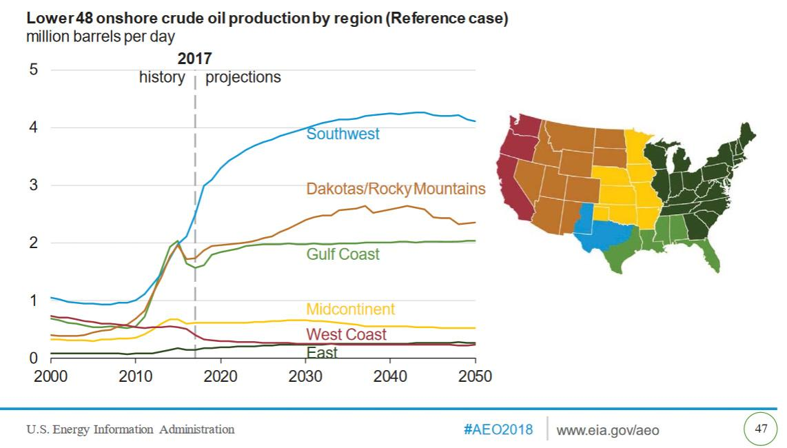 Lower 48 Onshore Crude Production