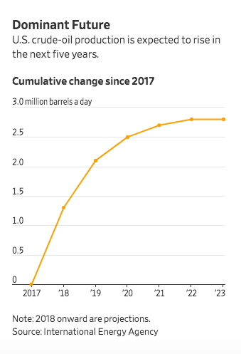 Cumulative change since 2017