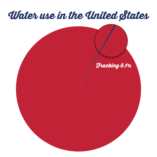 Is fracking wasting water?