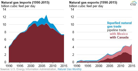 EIA_Nat_Gas_Graph_4_29_-_2.JPG