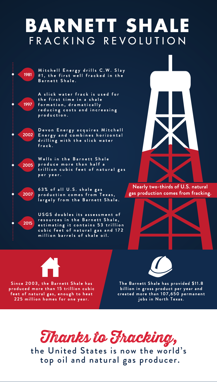 NTNG_infographic_BarnettShale5.png