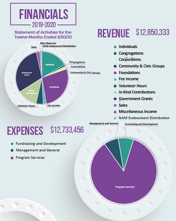 NAM_2020_Financials.png