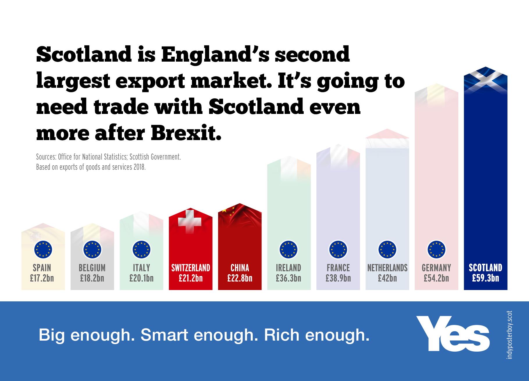 England needs Scotland's resources