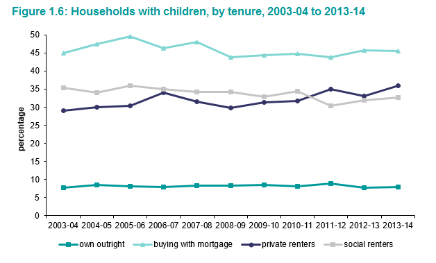 Children_in_renting.png