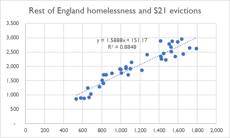 Rest_of_England_correlation.png