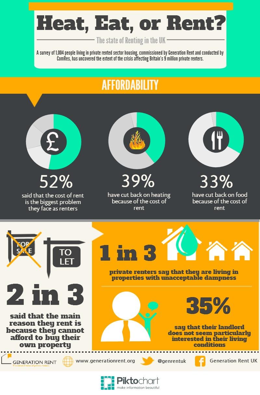Generation Rent Poll