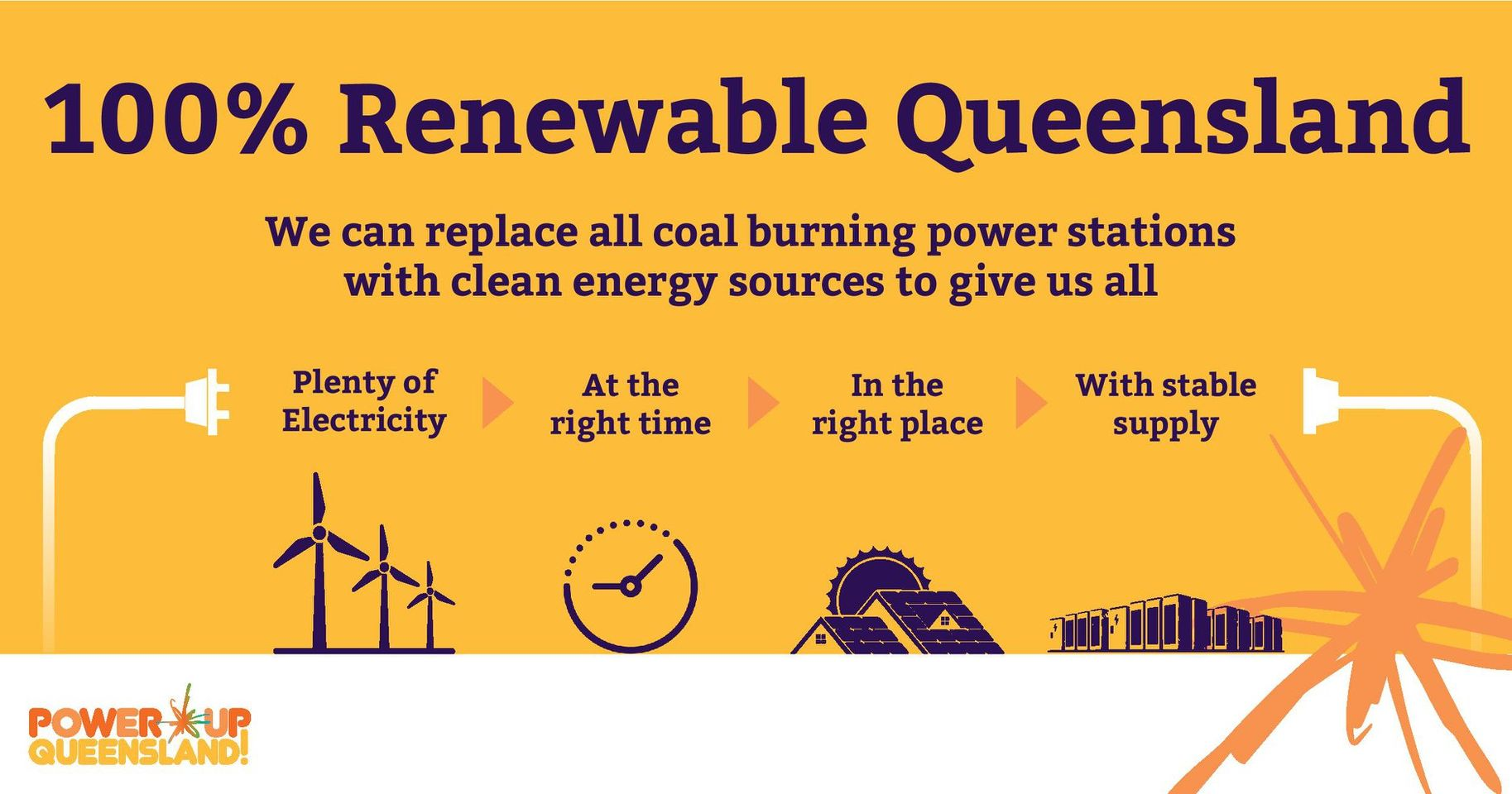 Power Up Qld infographic