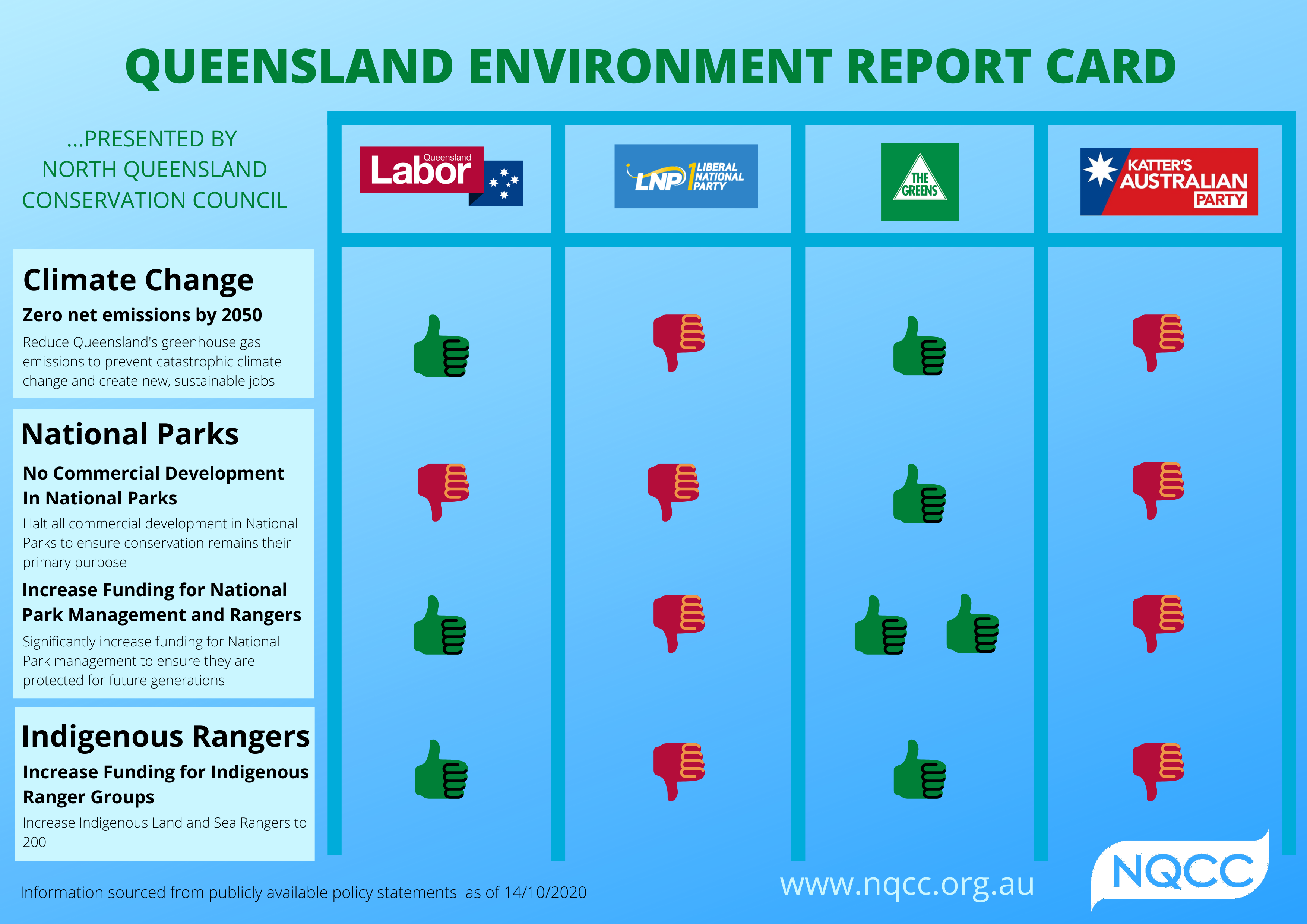 Environment Report Card