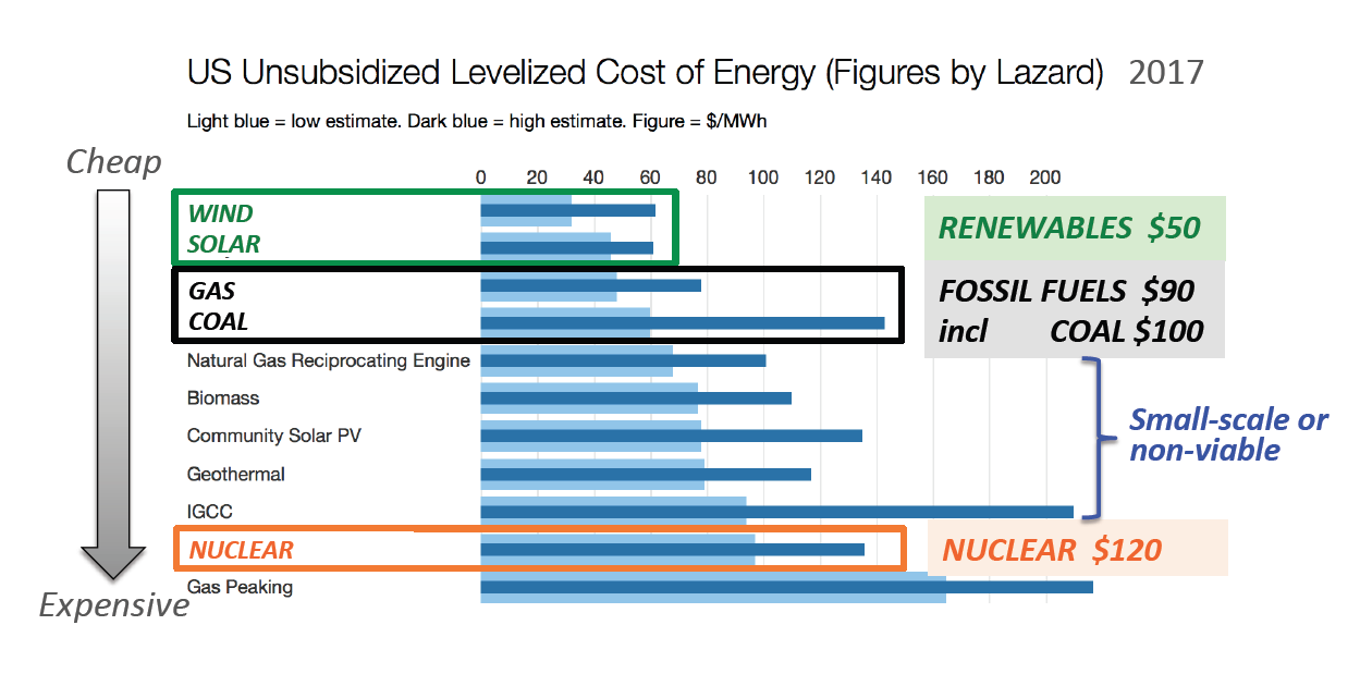 energy-costs-Lazard.png