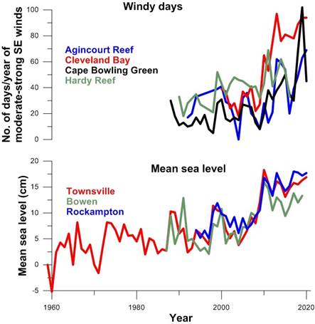 Wind and mean sea level graph