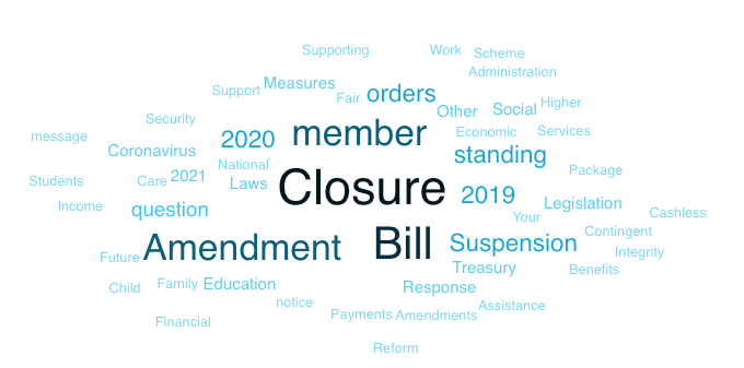 Word cloud showing Closure as the largest word