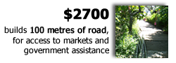 $2700 builds 100 metres of road, allowing access to markets and government assistance