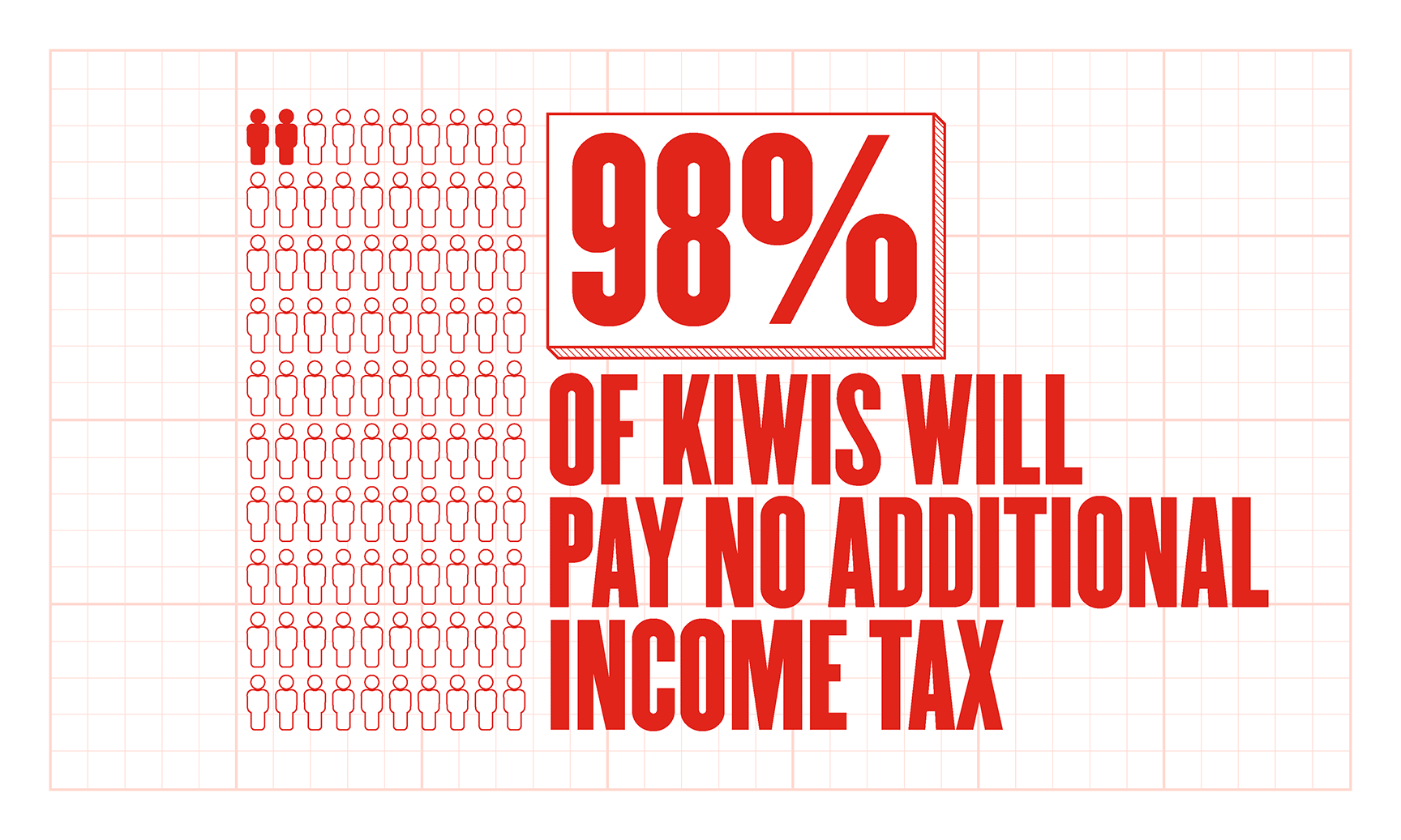 98% of Kiwis will pay no additional income tax