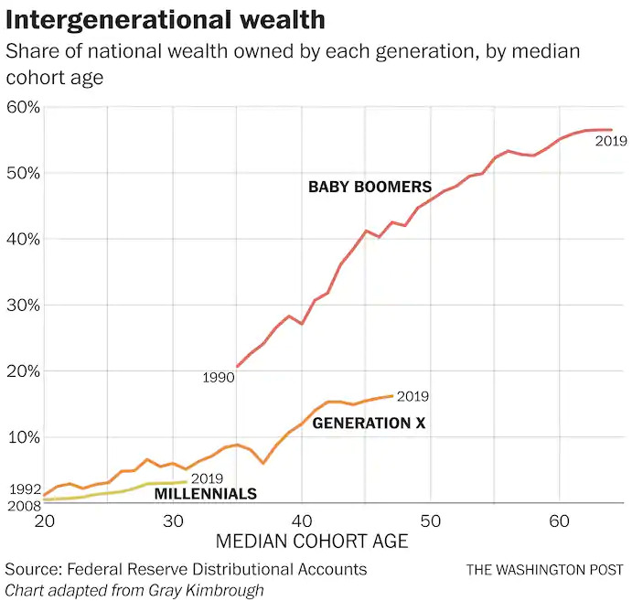 Intergenerational-Wealth by Cohort