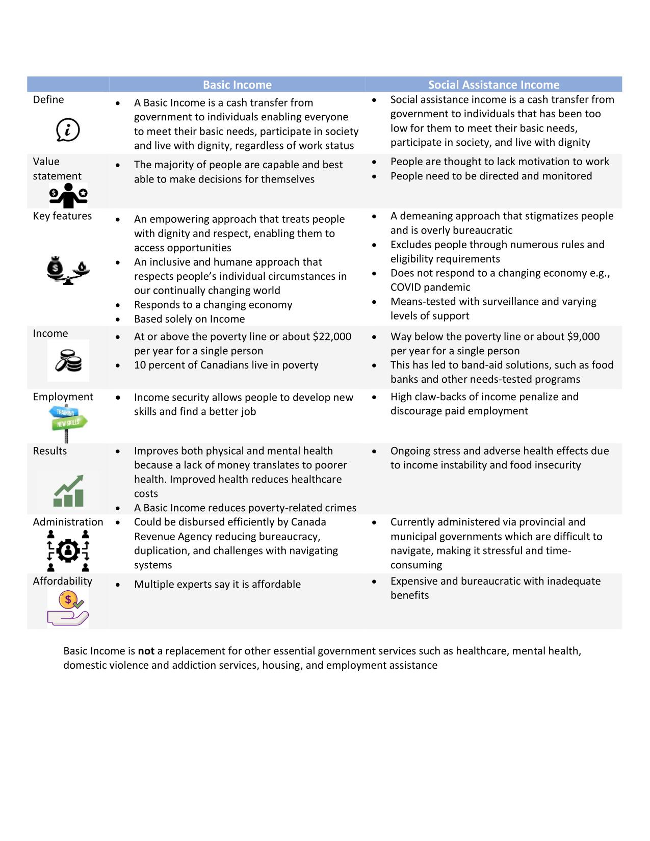 Basic Income Infographic