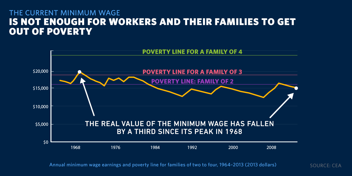 min_wage_poverty_graphic.jpg