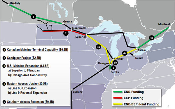 Enbridge Eastern Access Capacity Expansion