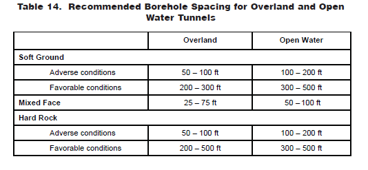 Borehole Spacing
