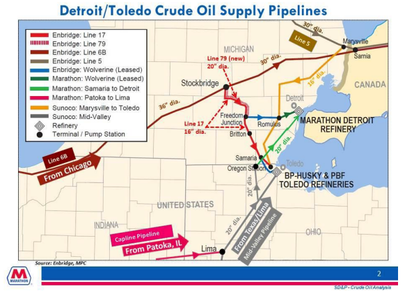 detroit-toledo-crude-oil-supply.png