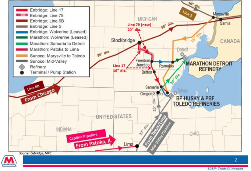 Detroit-Toledo Crude Oil Supply Pipelines