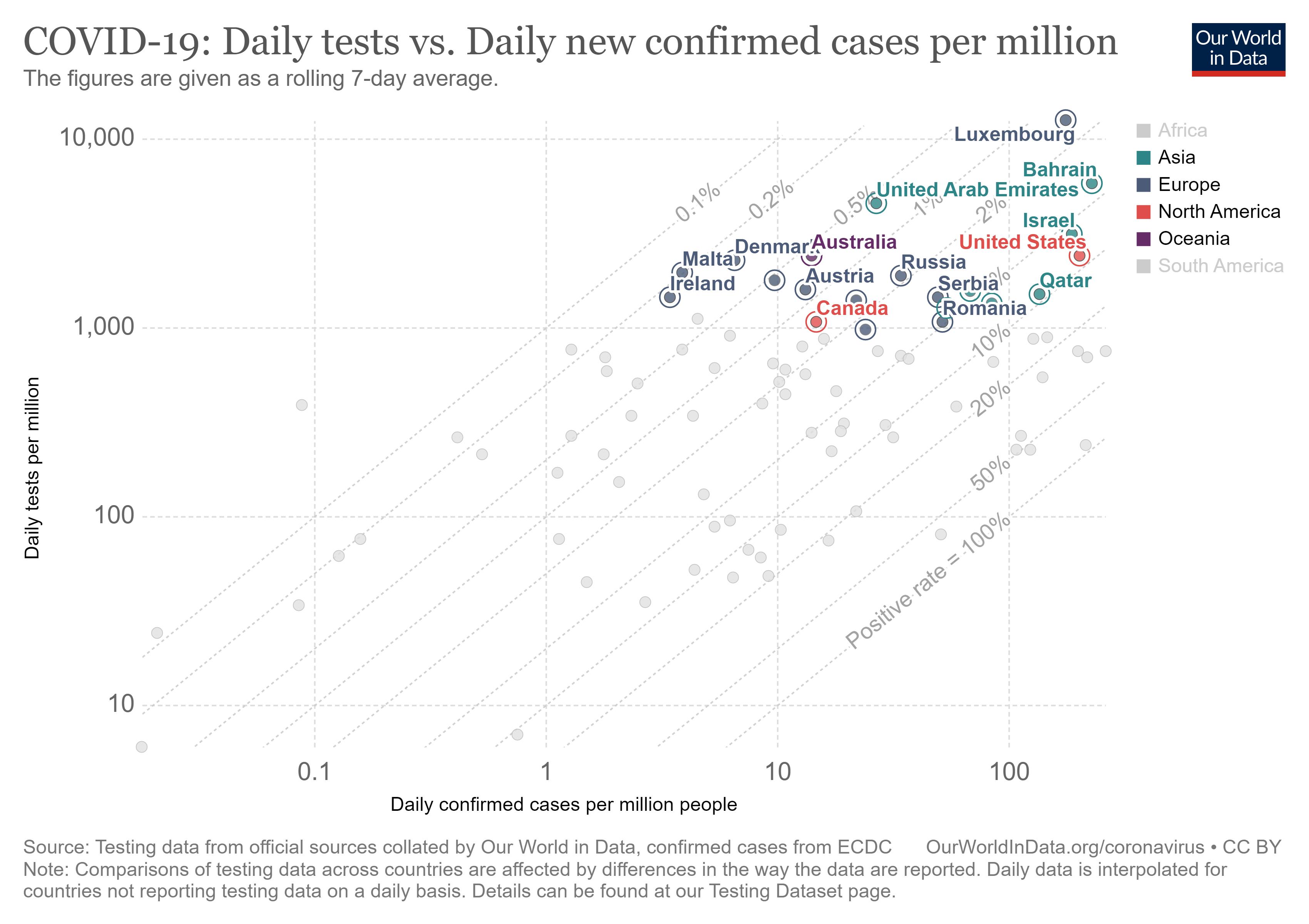 Testing vs Cases per million