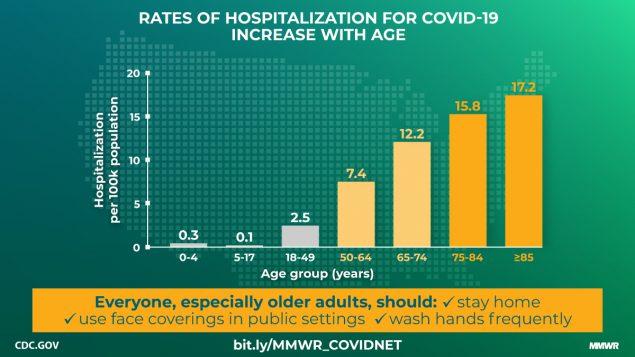 CDC Hospitalizations