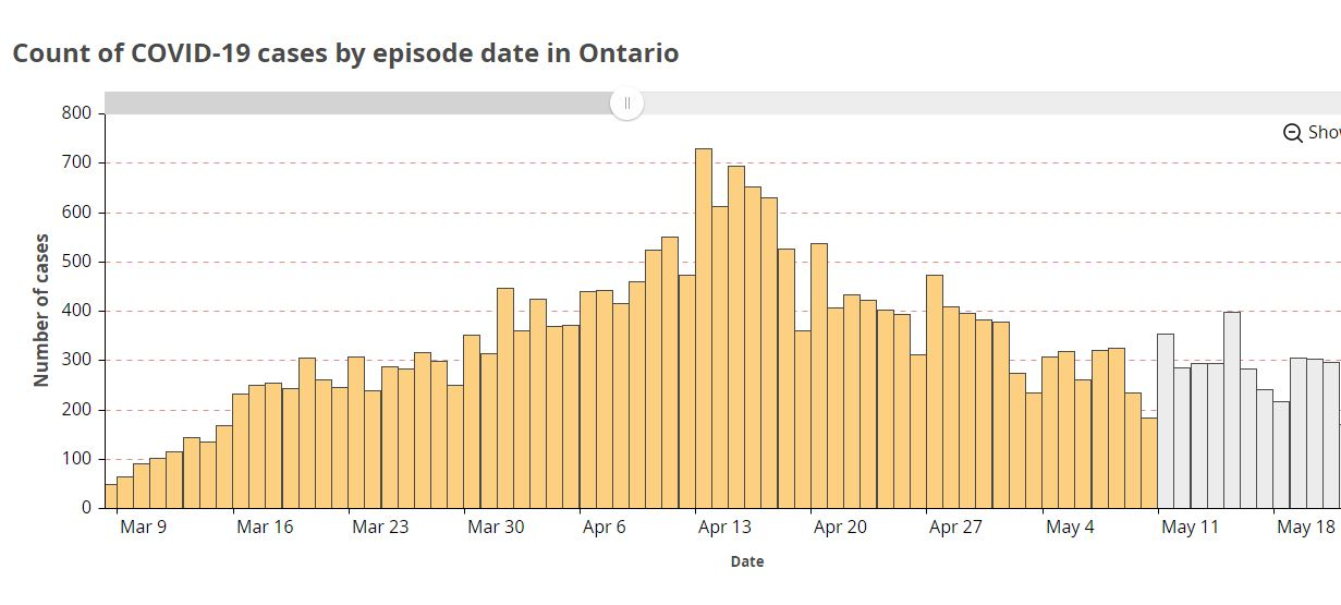 Graph showing Ontario's decline in day-to-day cases has stopped taken from Public Health Ontario