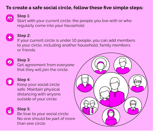 To create a safe social circle, follow these five simple steps: Step 1: Start with your current circle: the people you live with or who regularly come into your household. Step 2: If your current circle is under 10 people, you can add members to your circle, including another household, family members or friends. Step 3: Get agreement from everyone that they will join the circle. Step 4: Keep your social circle safe. Maintain physical distancing with anyone outside of your circle. Step 5: Be true to your social circle. No one should be part of more than one circle.