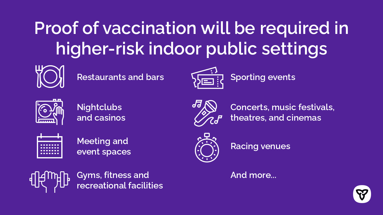 As of September 22, 2021, Ontarians will need to be fully vaccinated (two doses plus 14 days) and provide their proof of vaccination along with photo ID to access certain public settings and facilities. This approach focuses on higher-risk indoor public settings where face coverings cannot always be worn and includes:  Restaurants and bars (excluding outdoor patios, as well as delivery and takeout); Nightclubs (including outdoor areas of the establishment); Meeting and event spaces, such as banquet halls and conference/convention centres; Facilities used for sports and fitness activities and personal fitness training, such as gyms, fitness and recreational facilities with the exception of youth recreational sport; Sporting events; Casinos, bingo halls and gaming establishments; Concerts, music festivals, theatres and cinemas; Strip clubs, bathhouses and sex clubs; Racing venues (e.g., horse racing).