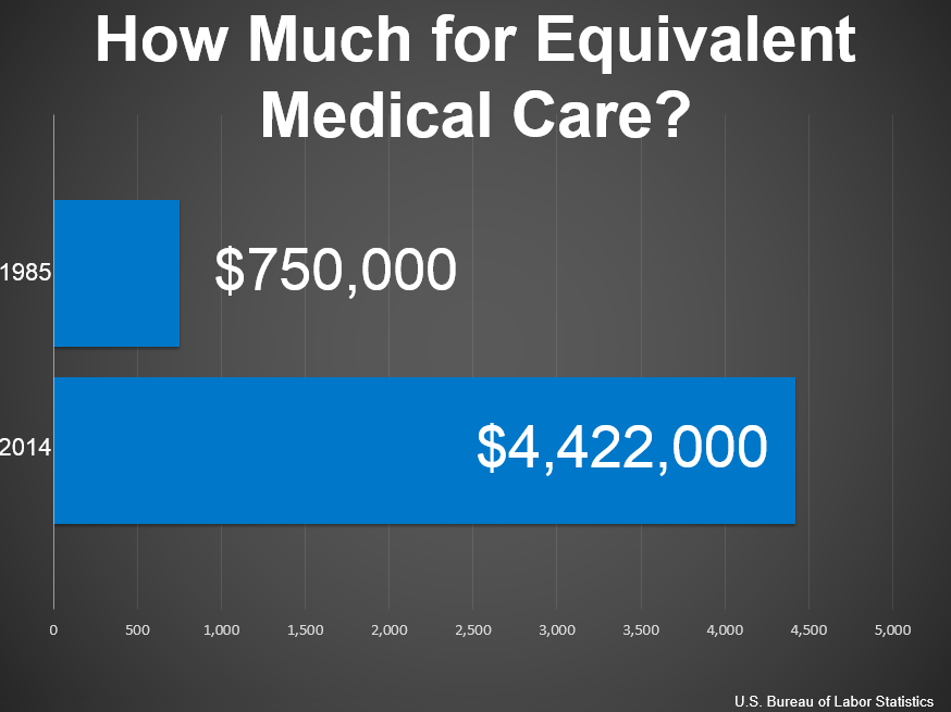 Medical_Care_Cost.png