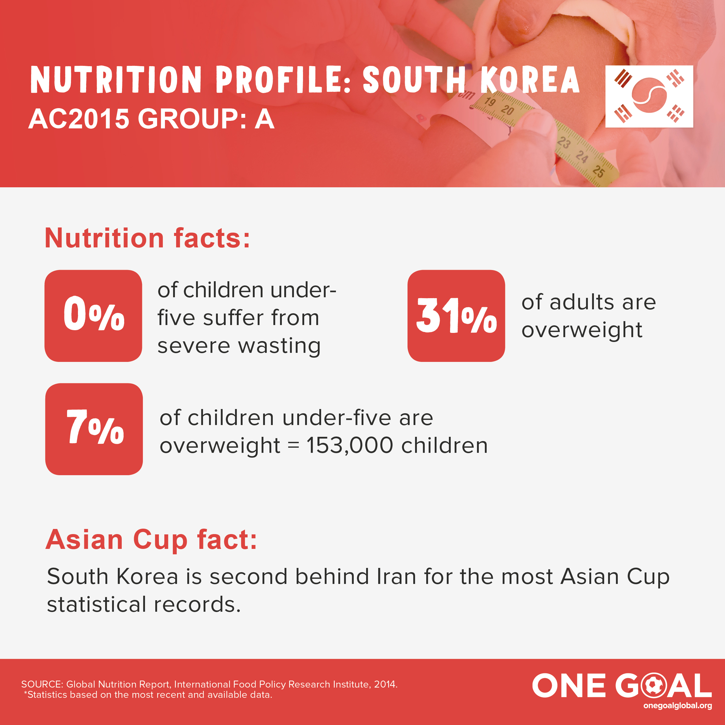 GroupA_nutritionprofile_SouthKorea.jpg